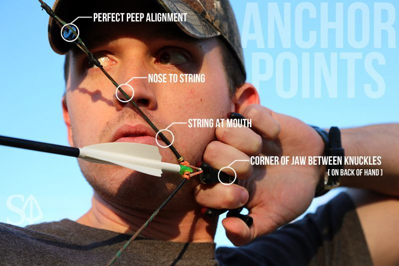 Anchor points with overlay